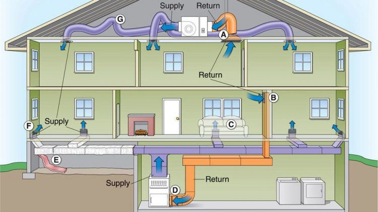 When an HVAC company recommends maintenance for your air conditioner or heating system, it can be an easy suggestion to just pass over.